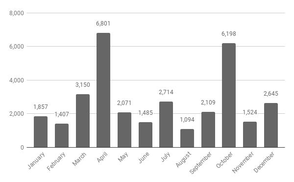 2019-elevation